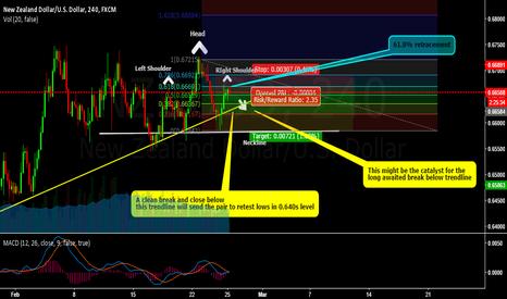 NZDUSD: NZD/USD, taking a short trade here. Chance for mega short!