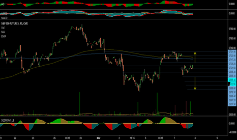 SP1!: SP1! S&P 500 Futures Short Term Price Direction