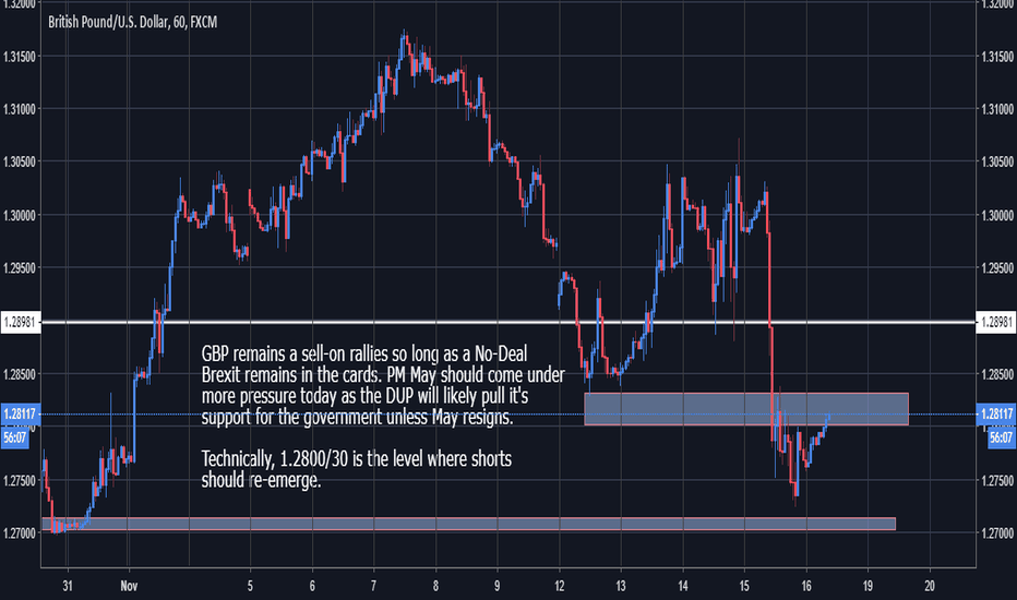 GBPUSD: GBPUSD - Biased short as a No-Deal Brexit is likely