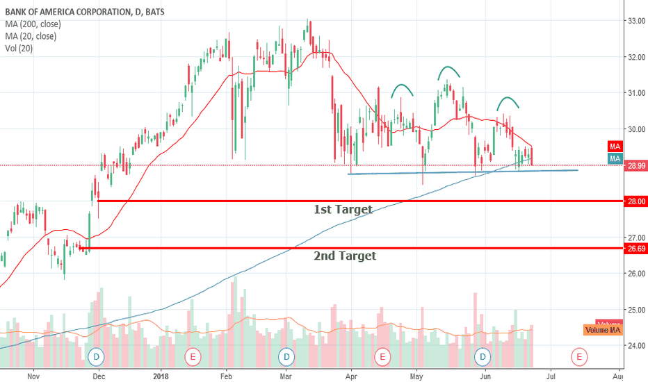 BAC: Head and shoulders