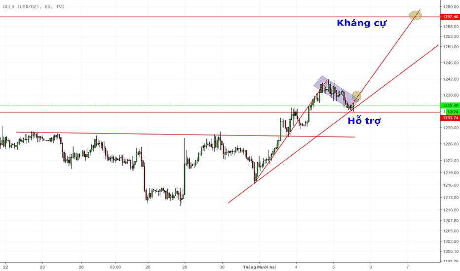 GOLD: Chiến lược buy Gold đến 14/12/2018