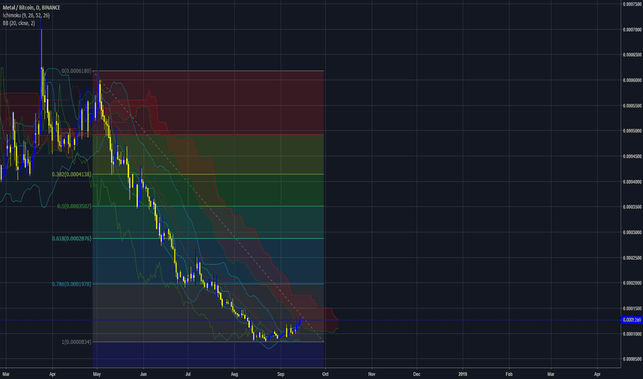MTLBTC: $MTL about to breakout (potential 500% gain)