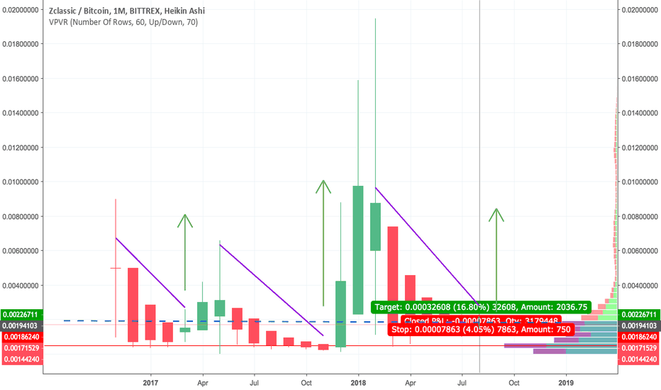ZCLBTC: ZCLBTC Looking juicy on the monthly with upcoming Anon Fork
