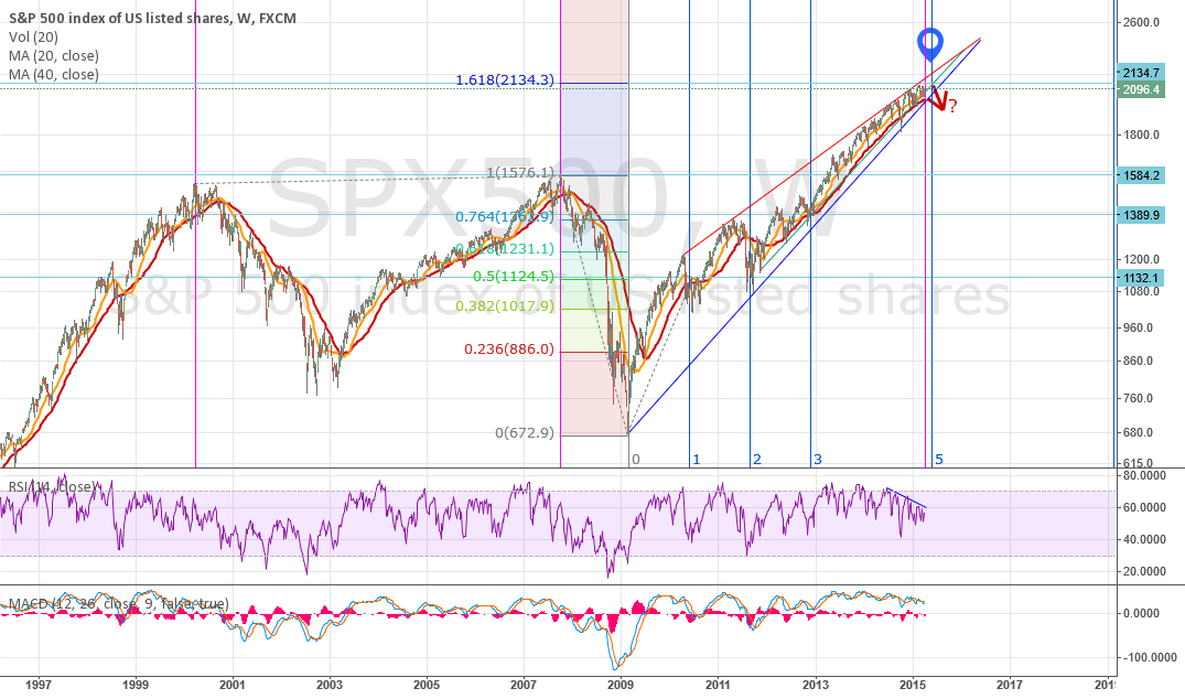 Potential top in SP500