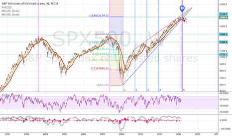 SPX500: Potential top in SP500