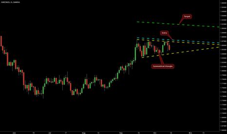 GBPNZD: Symmetrical Triangle on GBP/NZD @ D1