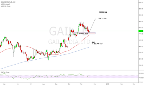 GAIL: Watch GAIL for new high....