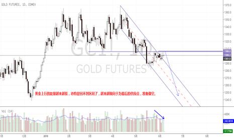 GC1!: 黄金上行能量越来越低,越来越倾向于为最后的供应点