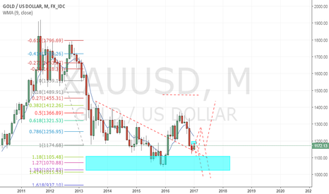 XAUUSD: gold above 1150 on monthly close can test 1200/30
