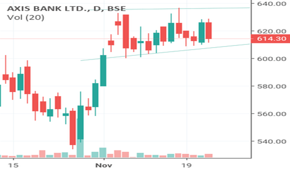 AXISBANK: Buy and sell if the channel break