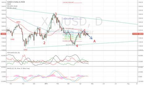 XAUUSD: Elliot Wave Analysis