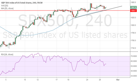 SPX500: S&P 500 Exhaustion