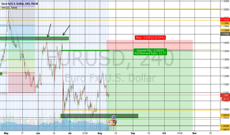 EURUSD: EUR USD Forecast