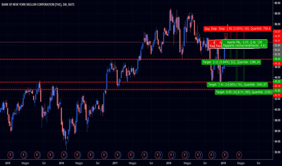 BK: Analisi Bank of New York - Harami bearish - si va short
