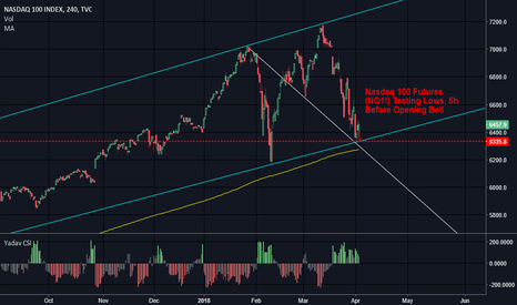 NDX: Trade War is ON - Rough Week Ahead for Markets [TECH SECTOR]