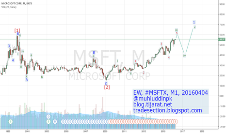 MSFT: Elliott Wave Analysis & Forecast, #MSFT, M1, 20160404