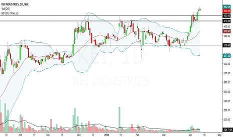 KEI: kei industries looks bullish in short to medium term