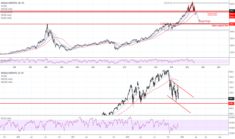IXIC: Nasdaq will be collapse?