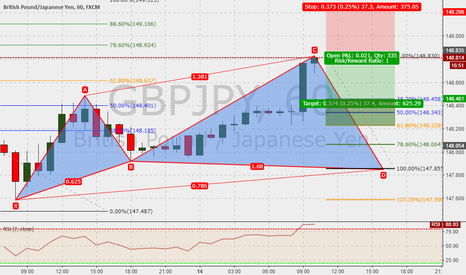 GBPJPY: GBPJPY 60m : Cypher in the make ....