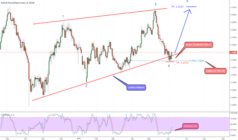 GBPCHF: GBP/CHF in wave 5 of a Leading Diagonal, BUY.