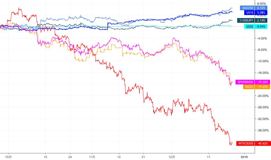 SPX500USD: リスク資産(S&P500、Nikkei225、WTIOIL)と安全資産(JPY、Gold、米国債)の比較チャート