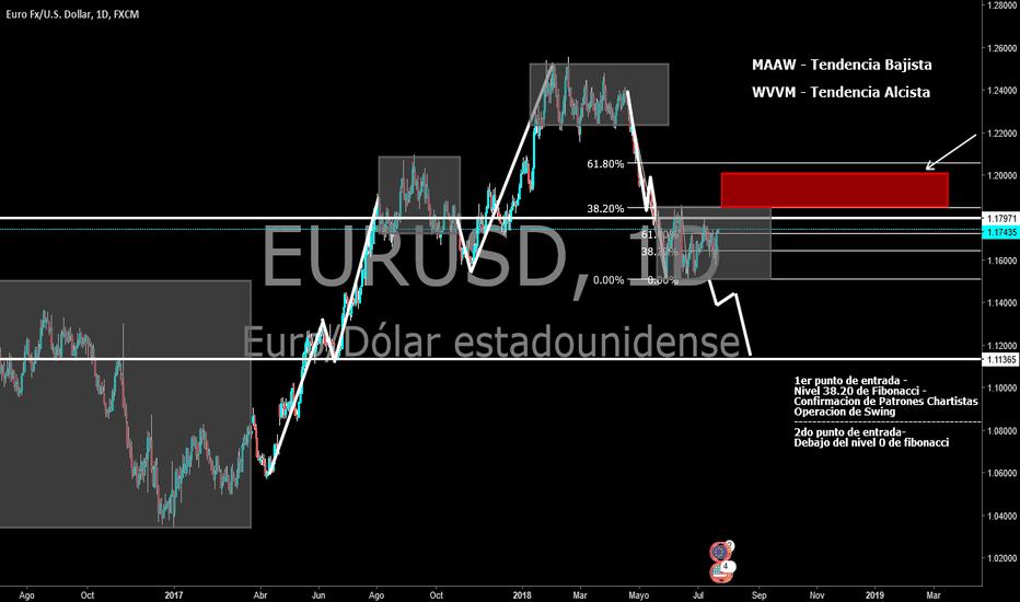 EURUSD: Buscamos venta el EUR/USD