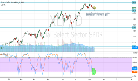 XLF: SP Financial XLF Oversold 8/13/13