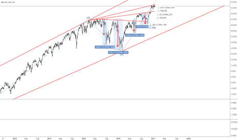 SPX: #SPX 2 year analysis