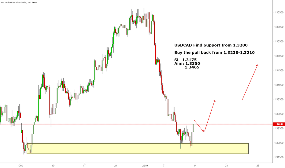 USDCAD: USDCAD Find Support from 1.3200