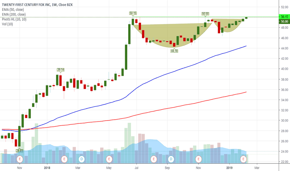 FOXA: CNH pattern