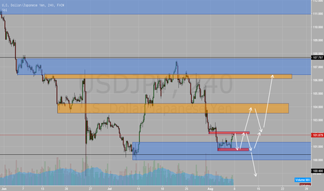 USDJPY: USDJPY zones and possible outcomes