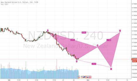 NZDUSD: NZDUSD idee Long