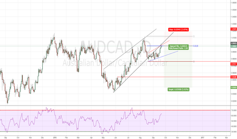 AUDCAD: AUDCAD broke down trend and retest it