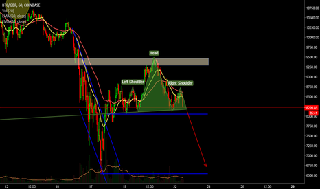 BTCGBP: BITCOIN POTENTIAL HEAD & SHOULDERS SPOTTED ON THE 1HR #CHART #TA