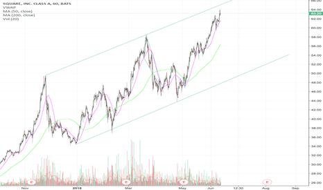 SQ: Preparing a potential short position on SQ