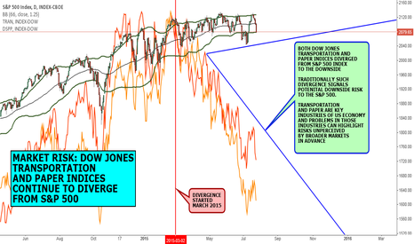 SPX: MACRO VIEW: MARKET RISK TO S&P 500 - DIVERGENCE OF DSPP AND TRAN