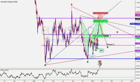EURUSD: EUR/USD Bat