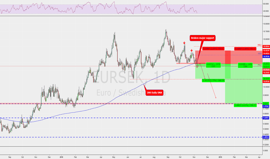 EURSEK: EURSEK broke major daily support! And possible continuation down
