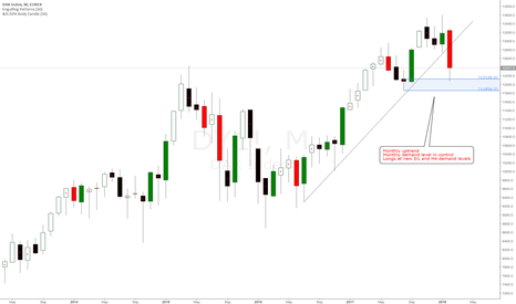 DY1!: Monthly uptrend and demand level in control on German DAX 30