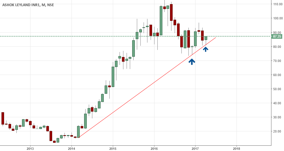 ashokleyland- bounced from monthly trendline support
