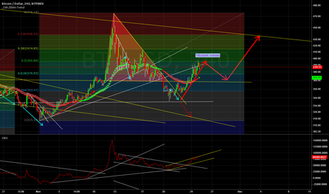 BTCUSD: Clear retracement due, price rose with little volume