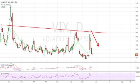 VIX: How about this chart? $VXX, $TVIX