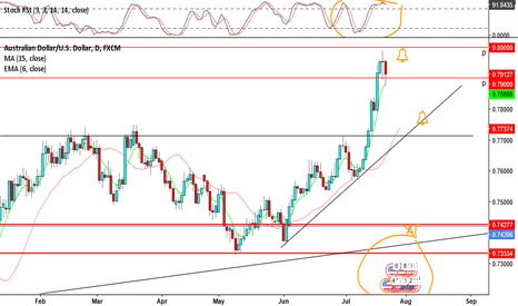 AUDUSD: AUDUSD - I think we know how this is going to go at some point.