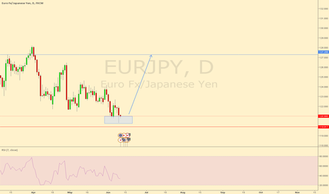EURJPY: EURJPY Possible Double Bottom forming Daily