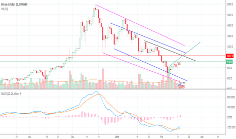 BTCUSD: Upto What Level BTC will be Bullish?