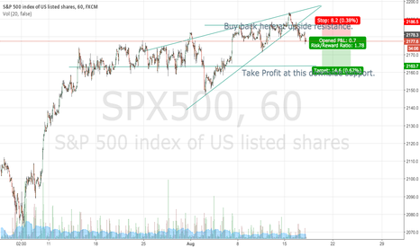 SPX500: SP500 Short sell from ascending wedge into lower support at 2163