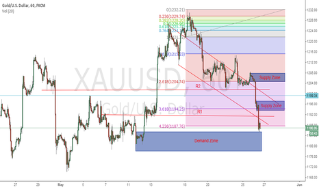 XAUUSD: supply demand with fibo