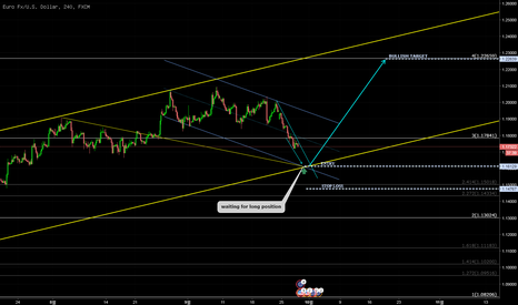 EURUSD: EURUSD/ waiting for long position