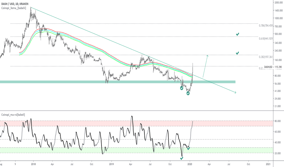 Dashusd Dash Price Chart Tradingview