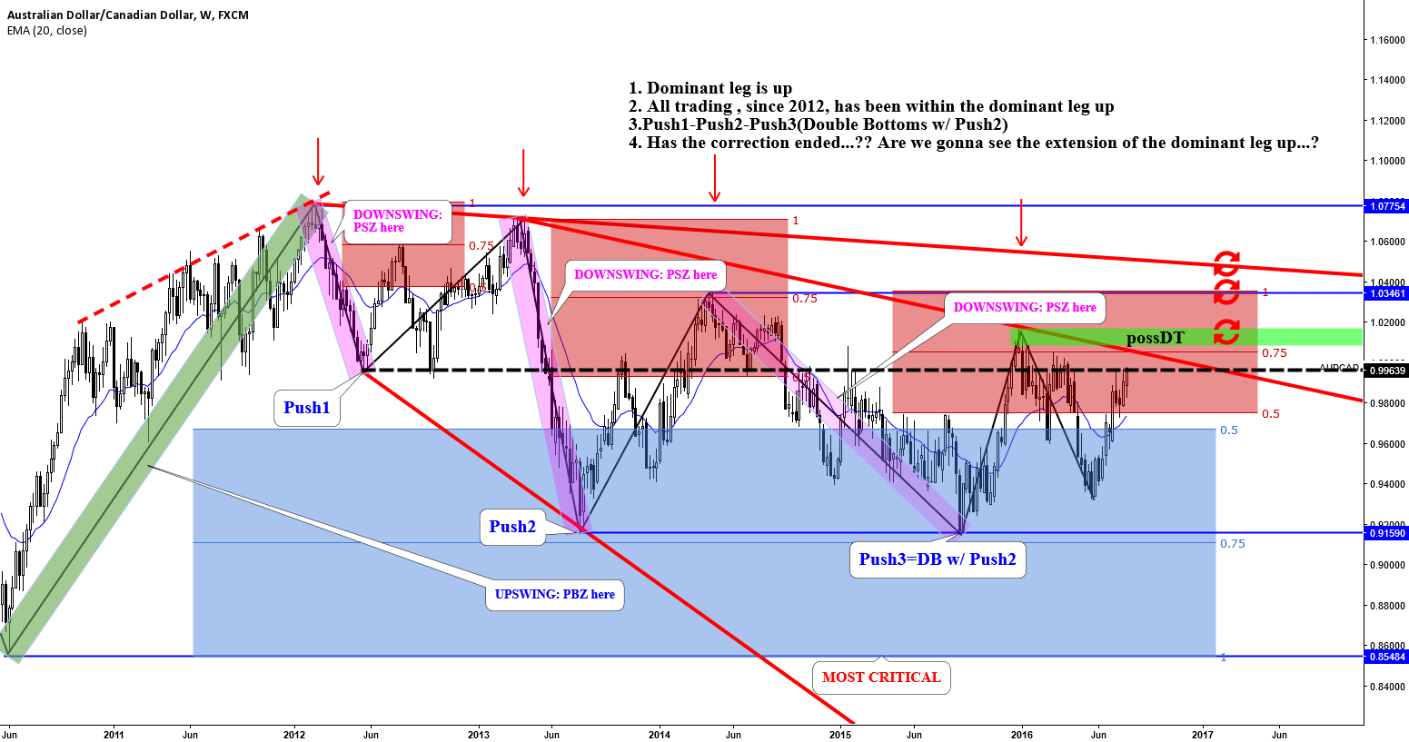 AUDCAD: HAS THE CORRECTION ENDED...?